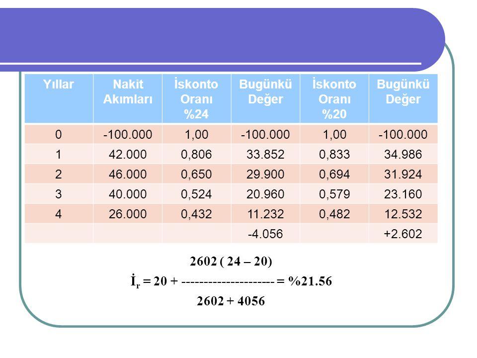 YıllarNakit Akımları İskonto Oranı %24 Bugünkü Değer İskonto Oranı %20 Bugünkü Değer 0-100.0001,00-100.0001,00-100.000 142.0000,80633.8520,83334.986 2