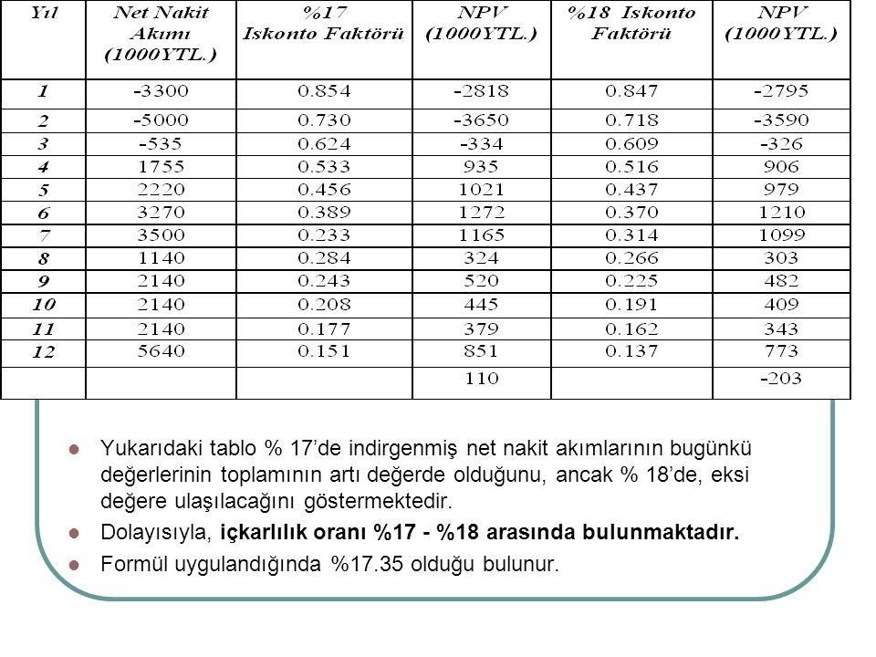 Yukarıdaki tablo % 17'de indirgenmiş net nakit akımlarının bugünkü değerlerinin toplamının artı değerde olduğunu, ancak % 18'de, eksi değere ulaşılaca
