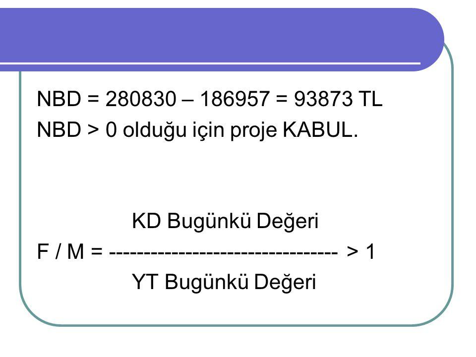NBD = 280830 – 186957 = 93873 TL NBD > 0 olduğu için proje KABUL. KD Bugünkü Değeri F / M = --------------------------------- > 1 YT Bugünkü Değeri