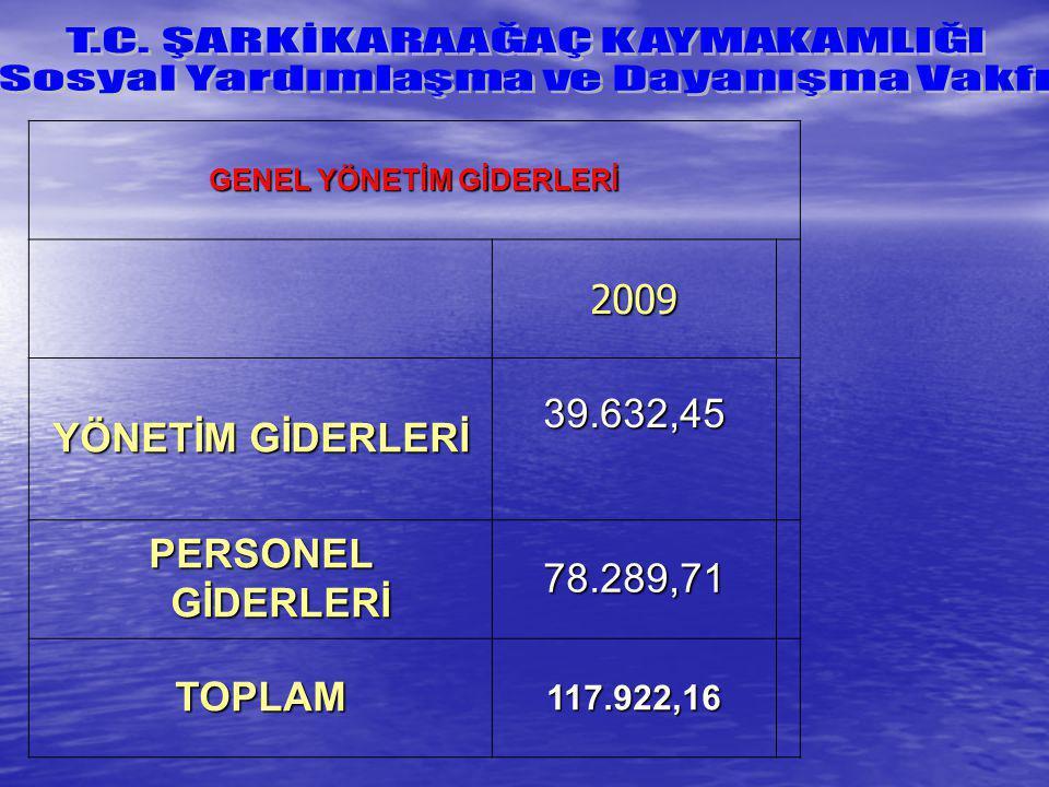 GENEL YÖNETİM GİDERLERİ 2009 YÖNETİM GİDERLERİ 39.632,45 PERSONEL GİDERLERİ 78.289,71 TOPLAM117.922,16