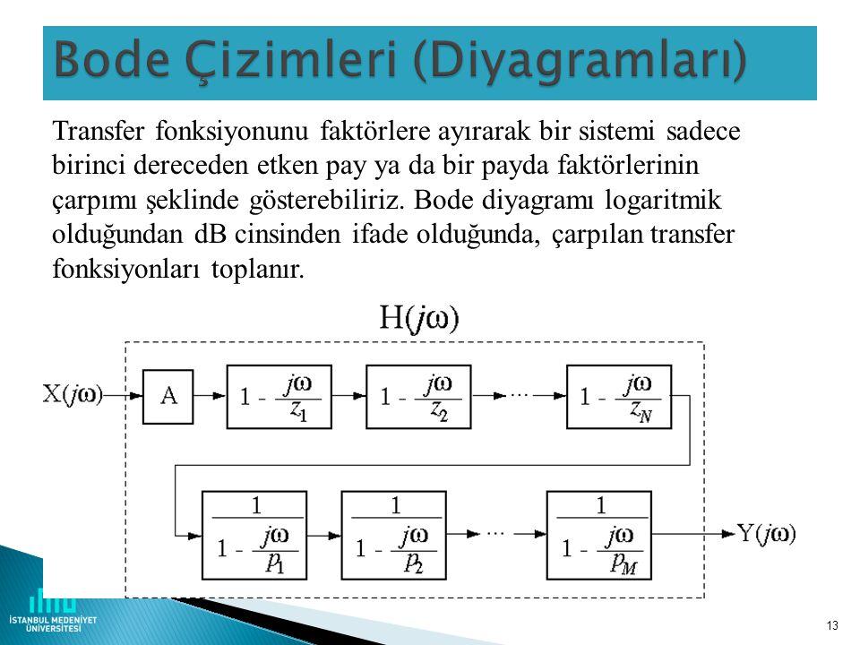 13 Transfer fonksiyonunu faktörlere ayırarak bir sistemi sadece birinci dereceden etken pay ya da bir payda faktörlerinin çarpımı şeklinde gösterebiliriz.