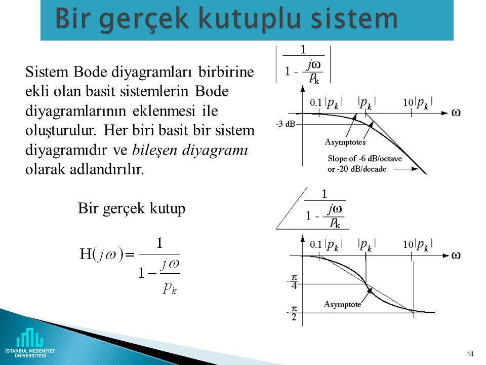 14 Sistem Bode diyagramları birbirine ekli olan basit sistemlerin Bode diyagramlarının eklenmesi ile oluşturulur.
