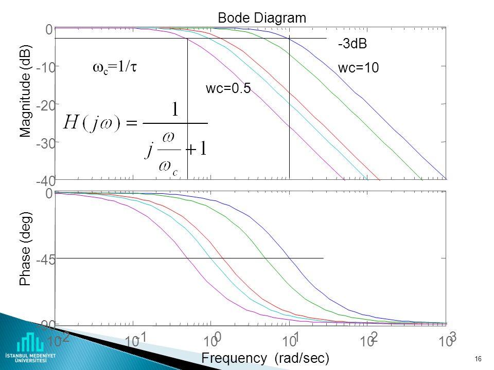 15 Diferensiyel denklem Yeniden düzenlersek  =RC olsun (zaman sabiti), transfer foksiyonu