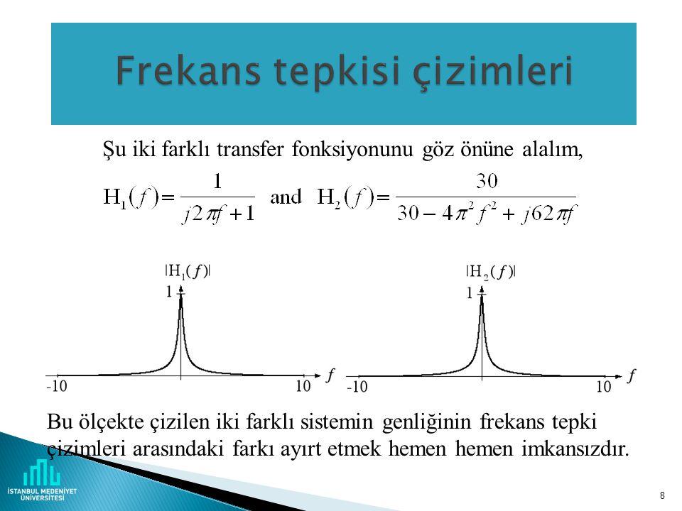 8 Şu iki farklı transfer fonksiyonunu göz önüne alalım, Bu ölçekte çizilen iki farklı sistemin genliğinin frekans tepki çizimleri arasındaki farkı ayırt etmek hemen hemen imkansızdır.