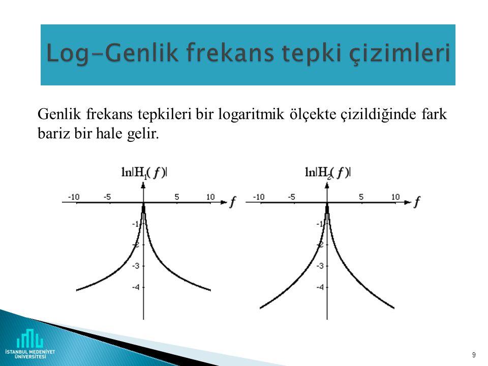 9 Genlik frekans tepkileri bir logaritmik ölçekte çizildiğinde fark bariz bir hale gelir.