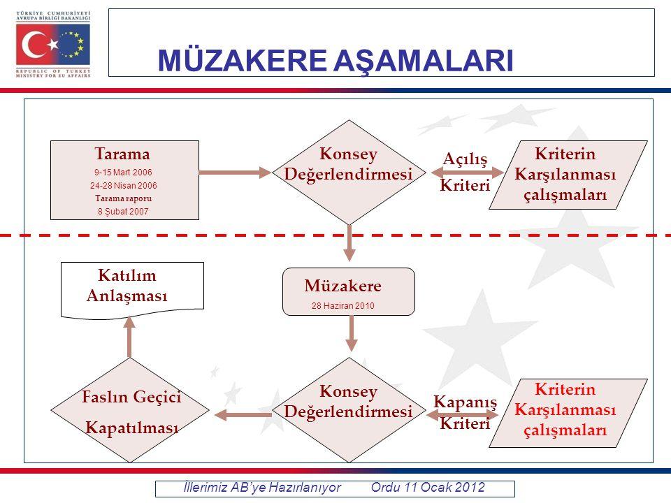 Türkiye Geneli Gıda İşletmeleri İllerimiz AB'ye Hazırlanıyor Ordu 11 Ocak 2012 14