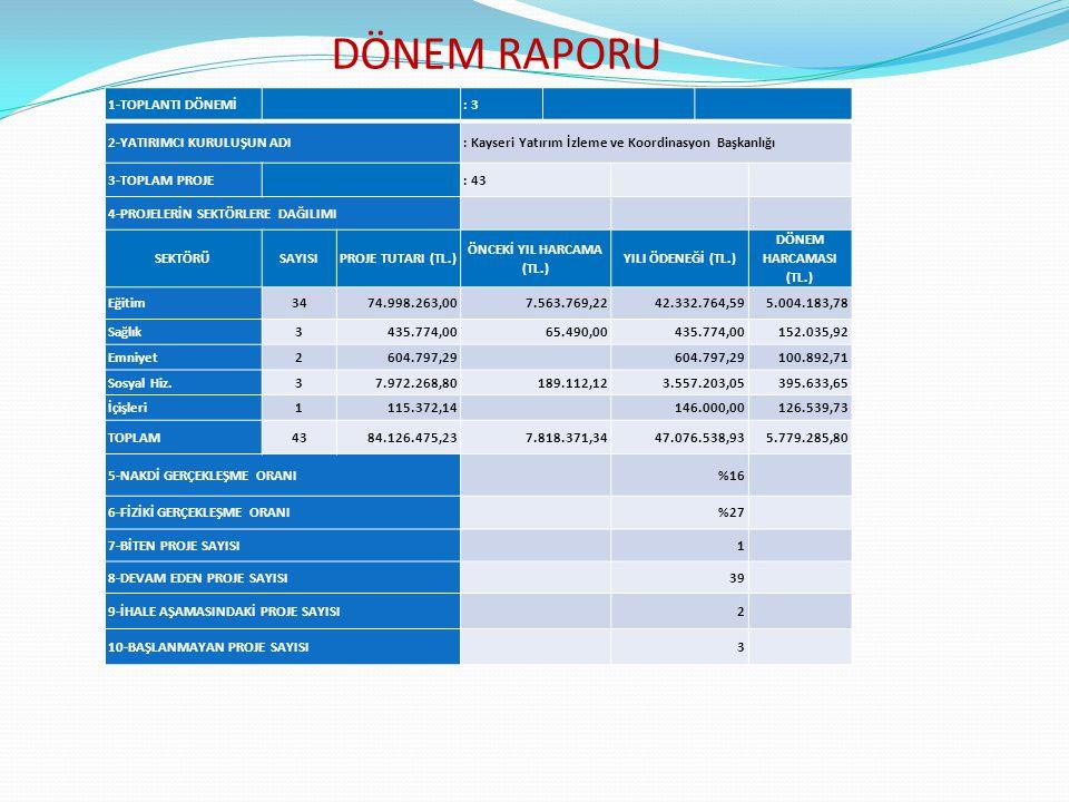 DÖNEM RAPORU 1-TOPLANTI DÖNEMİ: 3 2-YATIRIMCI KURULUŞUN ADI: Kayseri Yatırım İzleme ve Koordinasyon Başkanlığı 3-TOPLAM PROJE: 43 4-PROJELERİN SEKTÖRLERE DAĞILIMI SEKTÖRÜSAYISIPROJE TUTARI (TL.) ÖNCEKİ YIL HARCAMA (TL.) YILI ÖDENEĞİ (TL.) DÖNEM HARCAMASI (TL.) Eğitim3474.998.263,007.563.769,2242.332.764,595.004.183,78 Sağlık3435.774,0065.490,00435.774,00152.035,92 Emniyet2604.797,29 100.892,71 Sosyal Hiz.37.972.268,80189.112,123.557.203,05395.633,65 İçişleri1115.372,14 146.000,00126.539,73 TOPLAM4384.126.475,237.818.371,3447.076.538,935.779.285,80 5-NAKDİ GERÇEKLEŞME ORANI%16 6-FİZİKİ GERÇEKLEŞME ORANI%27 7-BİTEN PROJE SAYISI1 8-DEVAM EDEN PROJE SAYISI39 9-İHALE AŞAMASINDAKİ PROJE SAYISI2 10-BAŞLANMAYAN PROJE SAYISI3
