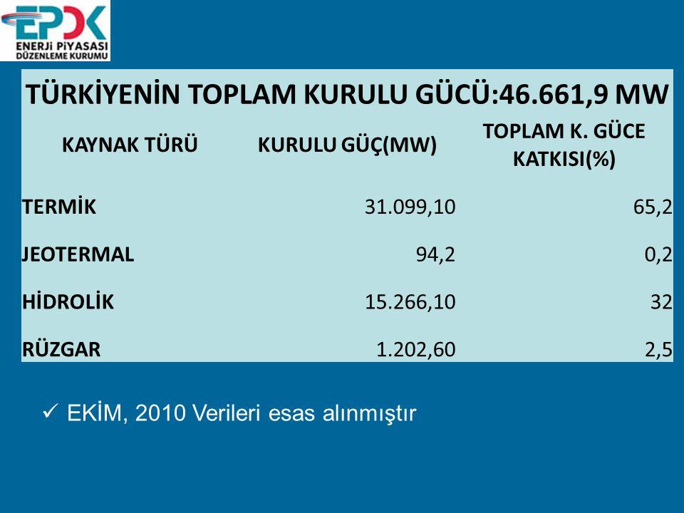 TÜRKİYENİN TOPLAM KURULU GÜCÜ:46.661,9 MW KAYNAK TÜRÜKURULU GÜÇ(MW) TOPLAM K.