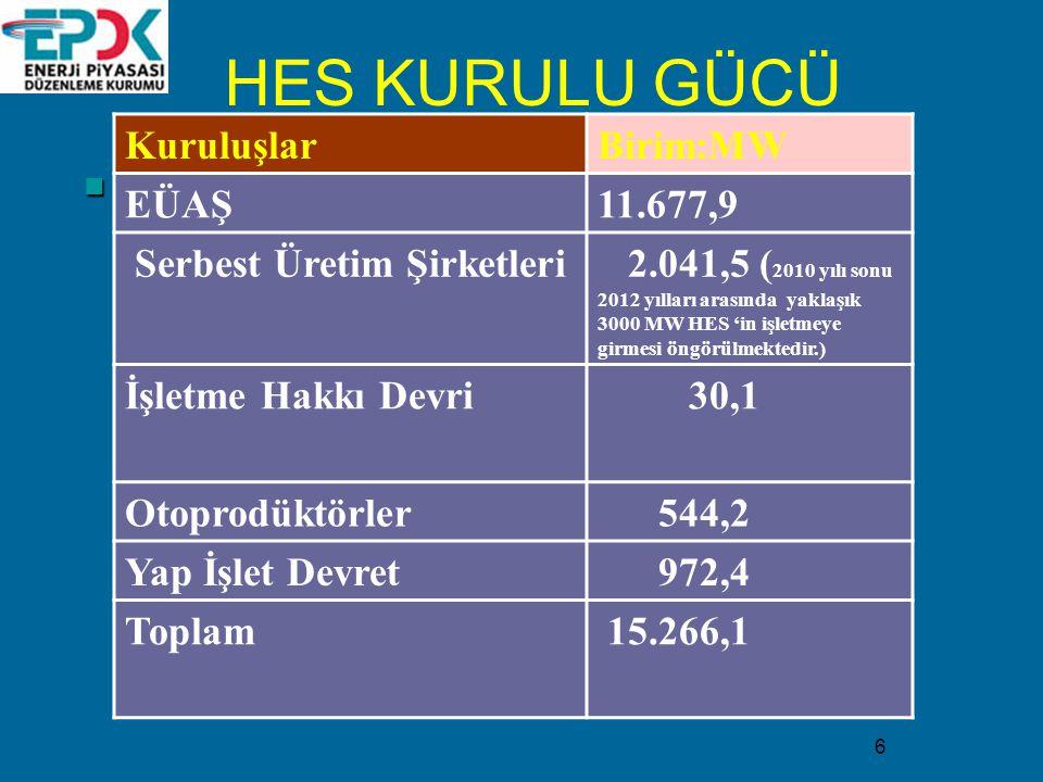 6 KuruluşlarBirim:MW EÜAŞ11.677,9 Serbest Üretim Şirketleri 2.041,5 ( 2010 yılı sonu 2012 yılları arasında yaklaşık 3000 MW HES 'in işletmeye girmesi öngörülmektedir.) İşletme Hakkı Devri 30,1 Otoprodüktörler 544,2 Yap İşlet Devret 972,4 Toplam 15.266,1 HES KURULU GÜCÜ
