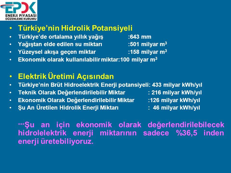 Türkiye'nin Hidrolik Potansiyeli Türkiye'de ortalama yıllık yağış :643 mm Yağıştan elde edilen su miktarı :501 milyar m 3 Yüzeysel akışa geçen miktar :158 milyar m 3 Ekonomik olarak kullanılabilir miktar:100 milyar m 3 Elektrik Üretimi Açısından Türkiye'nin Brüt Hidroelektrik Enerji potansiyeli: 433 milyar kWh/yıl Teknik Olarak Değerlendirilebilir Miktar: 216 milyar kWh/yıl Ekonomik Olarak Değerlendirilebilir Miktar:126 milyar kWh/yıl Şu An Üretilen Hidrolik Enerji Miktarı: 46 milyar kWh/yıl *** Şu an için ekonomik olarak değerlendirilebilecek hidrolelektrik enerji miktarının sadece %36,5 inden enerji üretebiliyoruz.