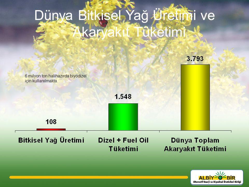 Dünya Bitkisel Yağ Üretimi ve Akaryakıt Tüketimi 6 milyon ton halihazırda biyodizel için kullanılmakta.