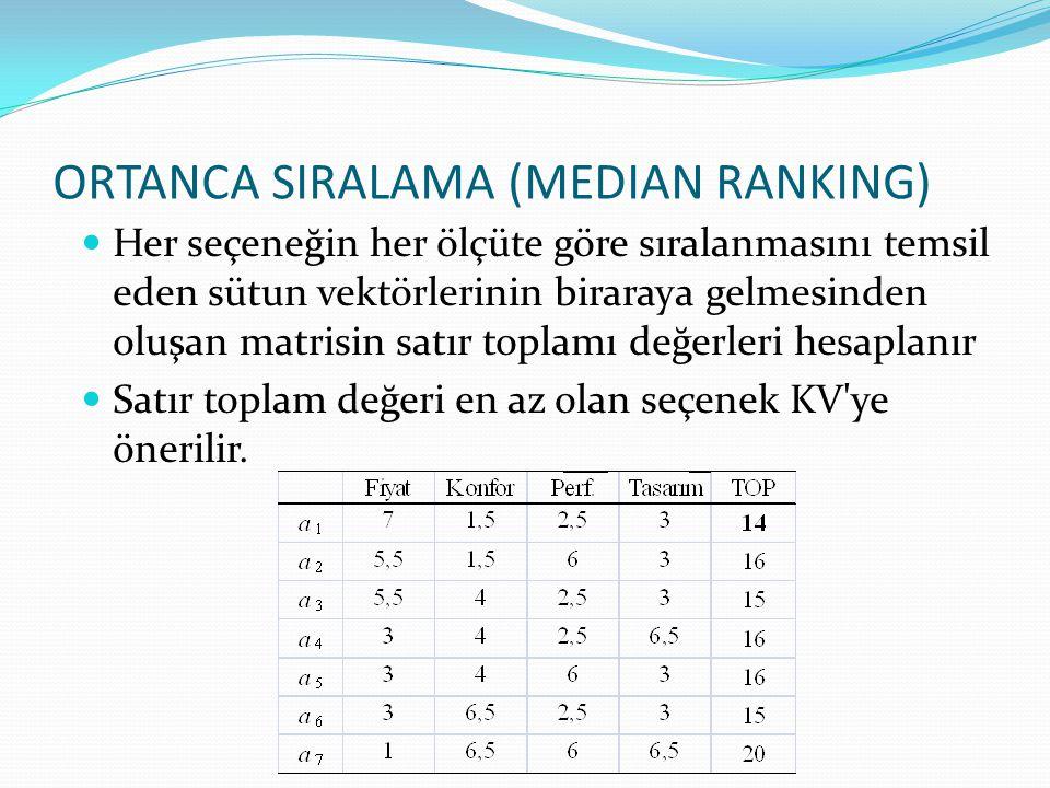 ORTANCA SIRALAMA (MEDIAN RANKING) Her seçeneğin her ölçüte göre sıralanmasını temsil eden sütun vektörlerinin biraraya gelmesinden oluşan matrisin sat