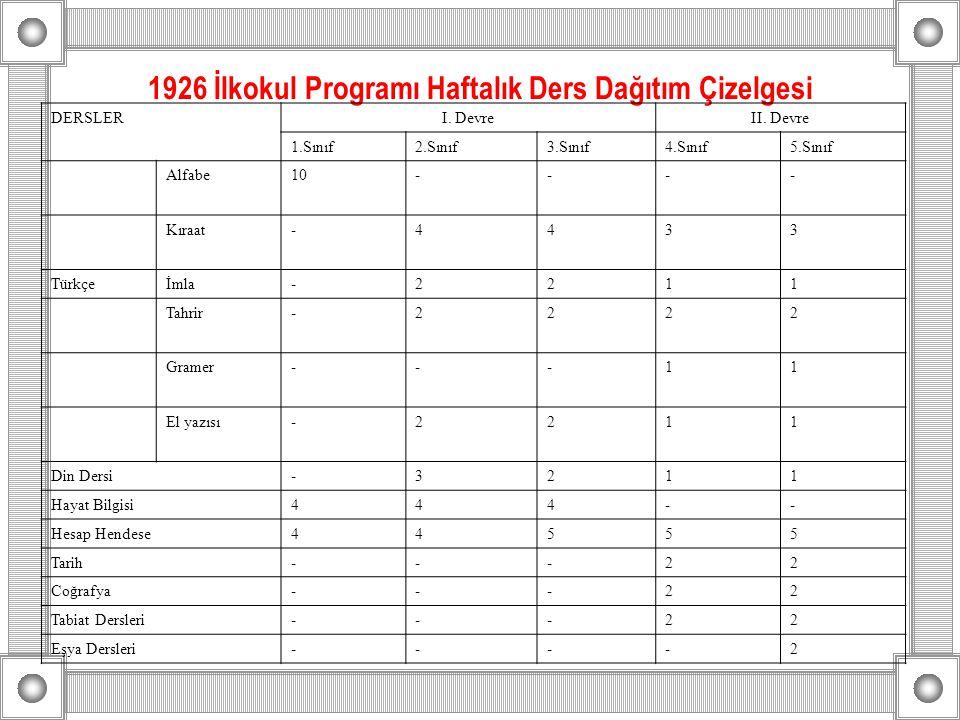 1926 İlkokul Programı Haftalık Ders Dağıtım Çizelgesi DERSLERI. DevreII. Devre 1.Sınıf2.Sınıf3.Sınıf4.Sınıf5.Sınıf Alfabe10---- Kıraat-4433 Türkçeİmla