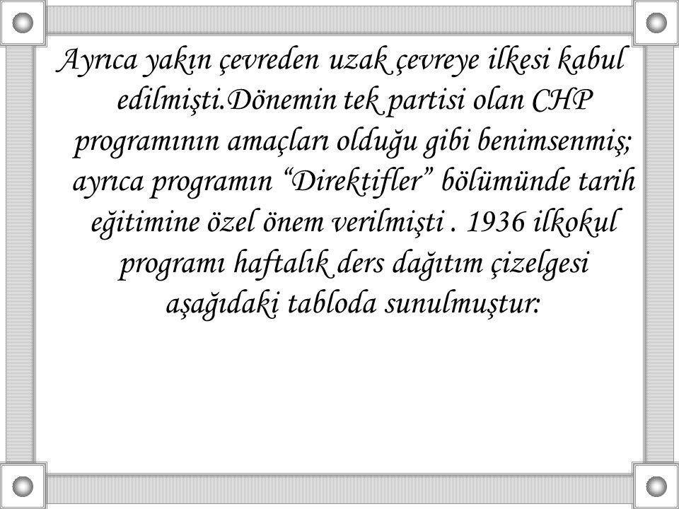 Ayrıca yakın çevreden uzak çevreye ilkesi kabul edilmişti.Dönemin tek partisi olan CHP programının amaçları olduğu gibi benimsenmiş; ayrıca programın