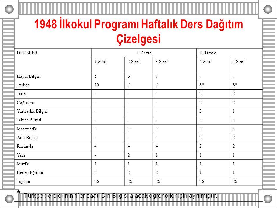 1948 İlkokul Programı Haftalık Ders Dağıtım Çizelgesi DERSLERI. DevreII. Devre 1.Sınıf2.Sınıf3.Sınıf4.Sınıf5.Sınıf Hayat Bilgisi567-- Türkçe10776* Tar