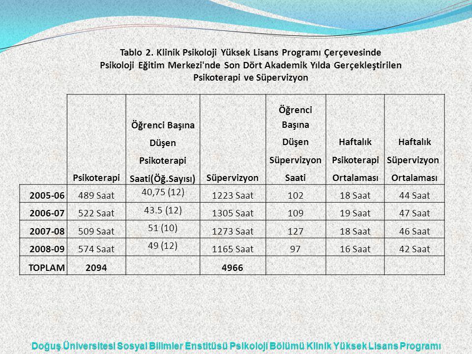 Öğrenci Başına Düşen Haftalık Psikoterapi SüpervizyonPsikoterapiSüpervizyon Psikoterapi Saati(Öğ.Sayısı) SüpervizyonSaatiOrtalaması 2005-06489 Saat 40