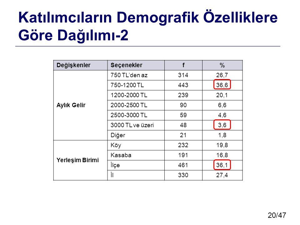 20/47 Katılımcıların Demografik Özelliklere Göre Dağılımı-2 DeğişkenlerSeçeneklerf% Aylık Gelir 750 TL'den az31426,7 750-1200 TL44336,6 1200-2000 TL23