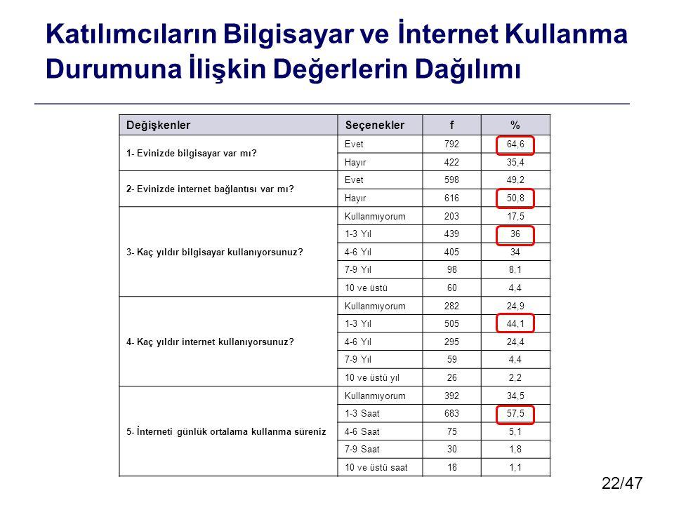 22/47 Katılımcıların Bilgisayar ve İnternet Kullanma Durumuna İlişkin Değerlerin Dağılımı DeğişkenlerSeçeneklerf% 1- Evinizde bilgisayar var mı.