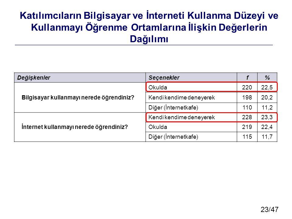 23/47 Katılımcıların Bilgisayar ve İnterneti Kullanma Düzeyi ve Kullanmayı Öğrenme Ortamlarına İlişkin Değerlerin Dağılımı DeğişkenlerSeçeneklerf% Bil