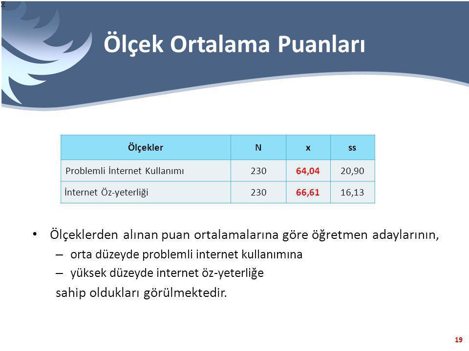 19 Ölçek Ortalama Puanları ÖlçeklerNxss Problemli İnternet Kullanımı23064,0420,90 İnternet Öz-yeterliği23066,6116,13 Ölçeklerden alınan puan ortalamal