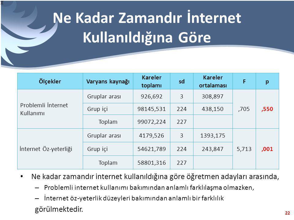 22 Ne Kadar Zamandır İnternet Kullanıldığına Göre ÖlçeklerVaryans kaynağı Kareler toplamı sd Kareler ortalaması Fp Problemli İnternet Kullanımı Gruplar arası926,6923308,897,705,550 Grup içi98145,531224438,150 Toplam99072,224227 İnternet Öz-yeterliği Gruplar arası4179,52631393,175 5,713,001 Grup içi54621,789224243,847 Toplam58801,316227 Ne kadar zamandır internet kullanıldığına göre öğretmen adayları arasında, – Problemli internet kullanımı bakımından anlamlı farklılaşma olmazken, – İnternet öz-yeterlik düzeyleri bakımından anlamlı bir farklılık görülmektedir.