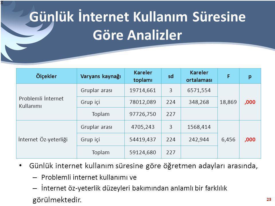23 Günlük İnternet Kullanım Süresine Göre Analizler ÖlçeklerVaryans kaynağı Kareler toplamı sd Kareler ortalaması Fp Problemli İnternet Kullanımı Gruplar arası19714,66136571,554 18,869,000 Grup içi78012,089224348,268 Toplam97726,750227 İnternet Öz-yeterliği Gruplar arası4705,24331568,414 6,456,000 Grup içi54419,437224242,944 Toplam59124,680227 Günlük internet kullanım süresine göre öğretmen adayları arasında, – Problemli internet kullanımı ve – İnternet öz-yeterlik düzeyleri bakımından anlamlı bir farklılık görülmektedir.