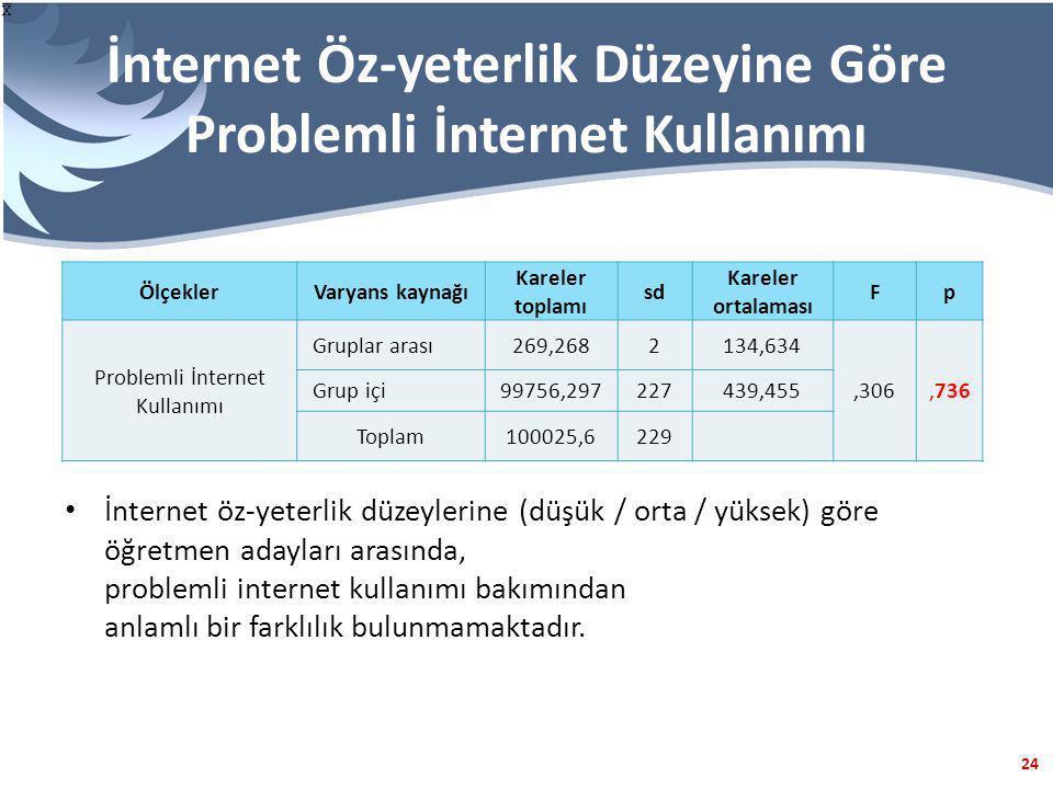 24 İnternet Öz-yeterlik Düzeyine Göre Problemli İnternet Kullanımı ÖlçeklerVaryans kaynağı Kareler toplamı sd Kareler ortalaması Fp Problemli İnternet Kullanımı Gruplar arası269,2682134,634,306,736 Grup içi99756,297227439,455 Toplam100025,6229 İnternet öz-yeterlik düzeylerine (düşük / orta / yüksek) göre öğretmen adayları arasında, problemli internet kullanımı bakımından anlamlı bir farklılık bulunmamaktadır.