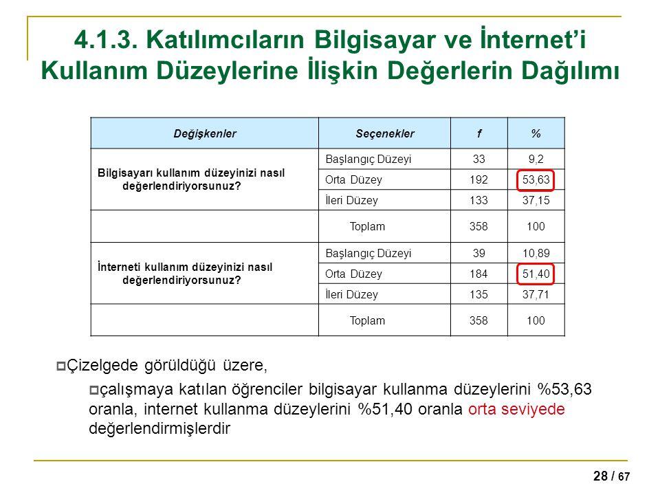 28 / 67 4.1.3. Katılımcıların Bilgisayar ve İnternet'i Kullanım Düzeylerine İlişkin Değerlerin Dağılımı DeğişkenlerSeçeneklerf% Bilgisayarı kullanım d