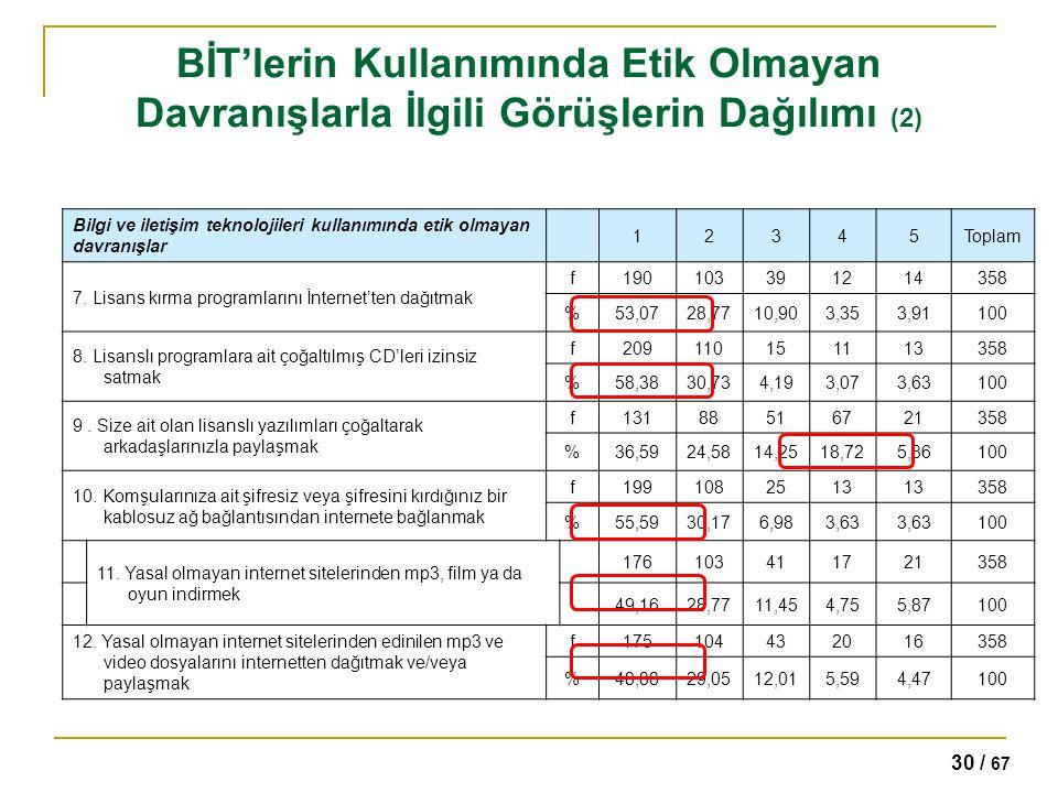 30 / 67 BİT'lerin Kullanımında Etik Olmayan Davranışlarla İlgili Görüşlerin Dağılımı (2) Bilgi ve iletişim teknolojileri kullanımında etik olmayan dav