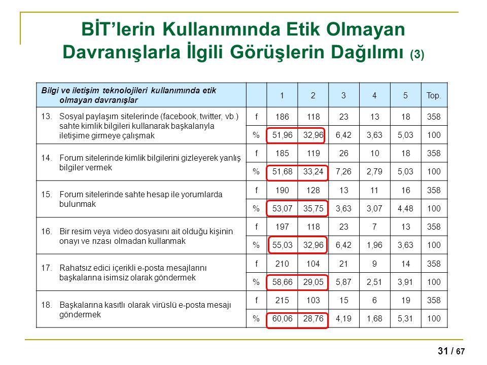 31 / 67 BİT'lerin Kullanımında Etik Olmayan Davranışlarla İlgili Görüşlerin Dağılımı (3) Bilgi ve iletişim teknolojileri kullanımında etik olmayan dav