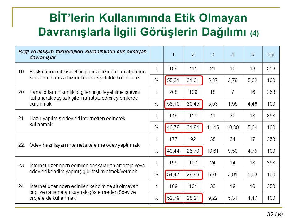 32 / 67 BİT'lerin Kullanımında Etik Olmayan Davranışlarla İlgili Görüşlerin Dağılımı (4) Bilgi ve iletişim teknolojileri kullanımında etik olmayan dav