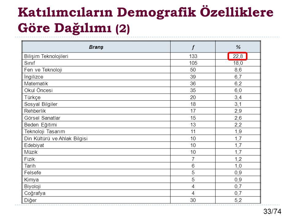 33/74 Katılımcıların Demografik Özelliklere Göre Dağılımı (2) Branş f % Bilişim Teknolojileri13322,8 Sınıf10518,0 Fen ve Teknoloji508,6 İngilizce396,7