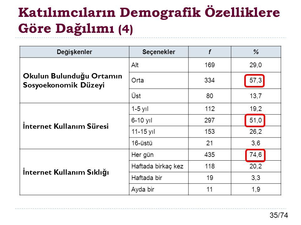 35/74 Katılımcıların Demografik Özelliklere Göre Dağılımı (4) DeğişkenlerSeçeneklerf% Okulun Bulundu ğ u Ortamın Sosyoekonomik Düzeyi Alt16929,0 Orta3