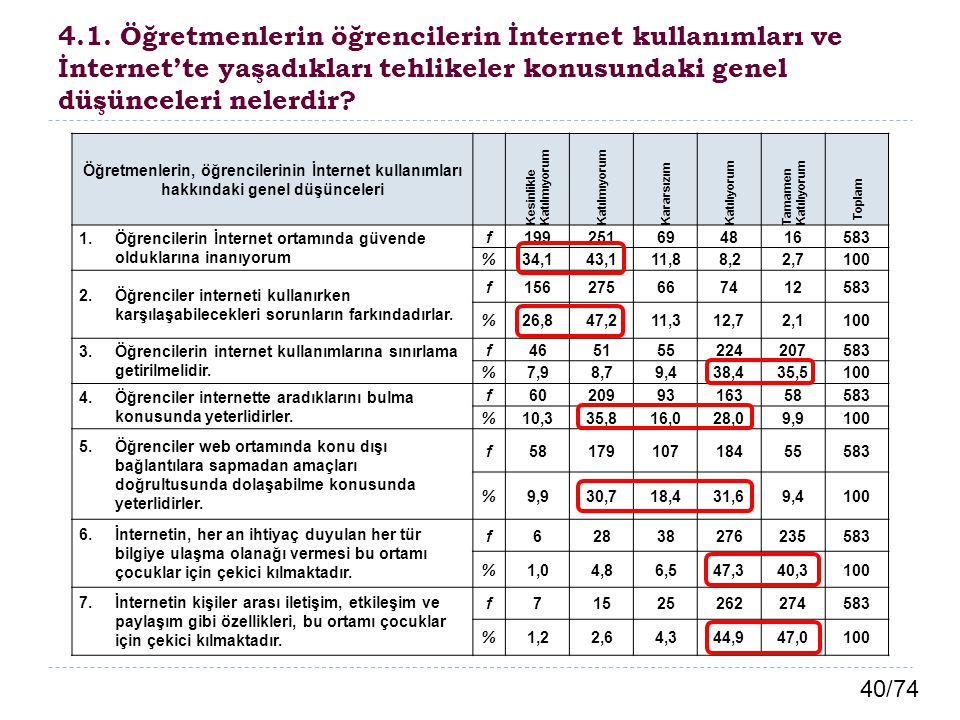 40/74 4.1. Öğretmenlerin öğrencilerin İnternet kullanımları ve İnternet'te yaşadıkları tehlikeler konusundaki genel düşünceleri nelerdir? Öğretmenleri