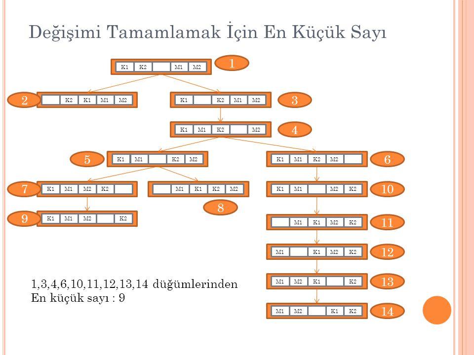 Değişimi Tamamlamak İçin En Küçük Sayı M1K1K2M2K1M1K2M2K1M1K2M2K1K2M1M2K1K2M1M2K1M2K2M1K1K2M2M1K1M2M1K2K1M2M1K2M2K1M1K2M1M2K1K2M1K1M2K2M1K1M2K2 K1M1M2 1 23 4 56 7 8 9 10 11 13 12 14 1,3,4,6,10,11,12,13,14 düğümlerinden En küçük sayı : 9