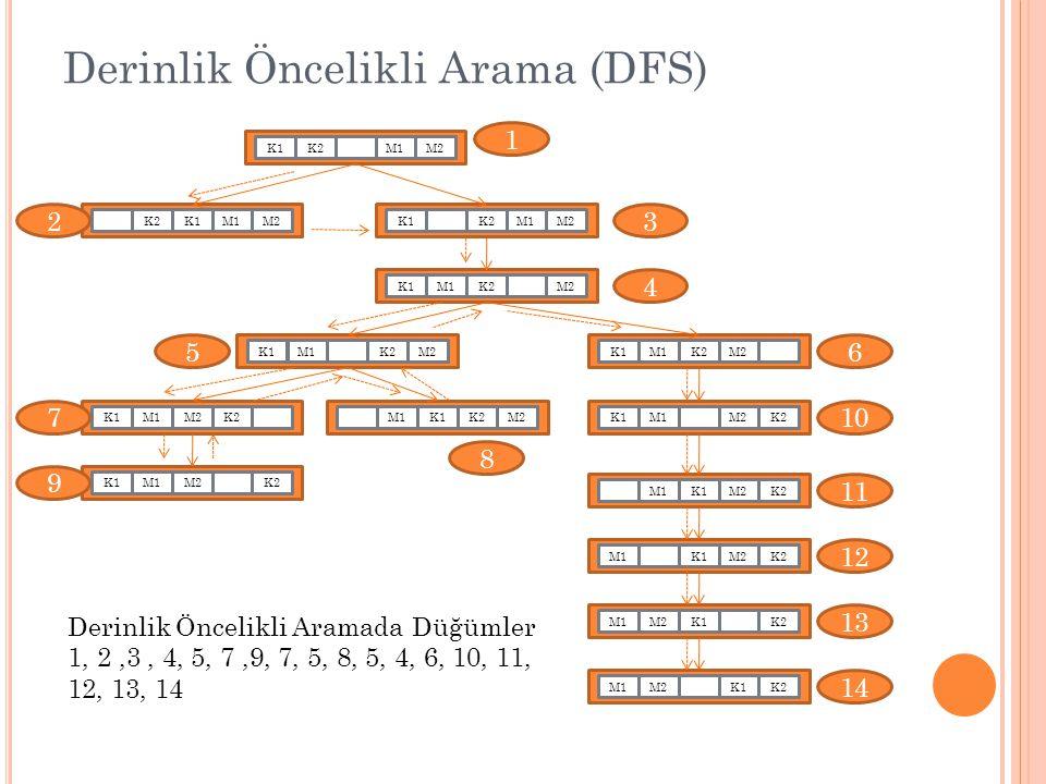 Derinlik Öncelikli Arama (DFS) M1K1K2M2K1M1K2M2K1M1K2M2K1K2M1M2K1K2M1M2K1M2K2M1K1K2M2M1K1M2M1K2K1M2M1K2M2K1M1K2M1M2K1K2M1K1M2K2M1K1M2K2 K1M1M2 1 23 4 56 7 8 9 10 11 13 12 14 Derinlik Öncelikli Aramada Düğümler 1, 2,3, 4, 5, 7,9, 7, 5, 8, 5, 4, 6, 10, 11, 12, 13, 14