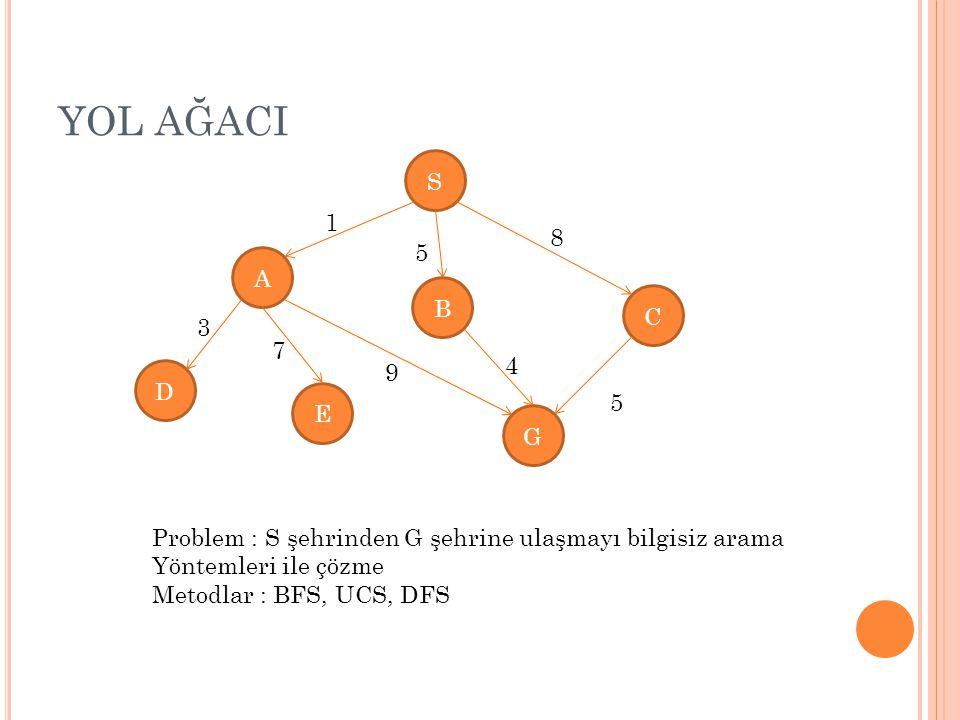 YOL AĞACI S A E C D G B 1 5 8 5 4 9 7 3 Problem : S şehrinden G şehrine ulaşmayı bilgisiz arama Yöntemleri ile çözme Metodlar : BFS, UCS, DFS