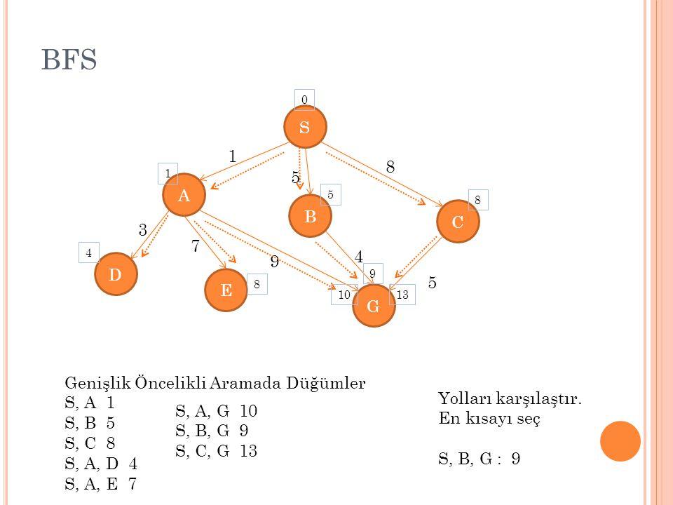BFS S A E C D G B 1 5 8 5 4 9 7 3 Genişlik Öncelikli Aramada Düğümler S, A 1 S, B 5 S, C 8 S, A, D 4 S, A, E 7 0 1 4 5 8 10 9 8 13 S, A, G 10 S, B, G 9 S, C, G 13 Yolları karşılaştır.