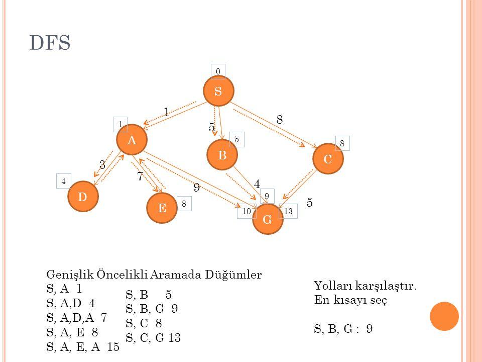 DFS S A E C D G B 1 5 8 5 4 9 7 3 Genişlik Öncelikli Aramada Düğümler S, A 1 S, A,D 4 S, A,D,A 7 S, A, E 8 S, A, E, A 15 0 1 4 5 8 10 9 8 13 S, B 5 S, B, G 9 S, C 8 S, C, G 13 Yolları karşılaştır.