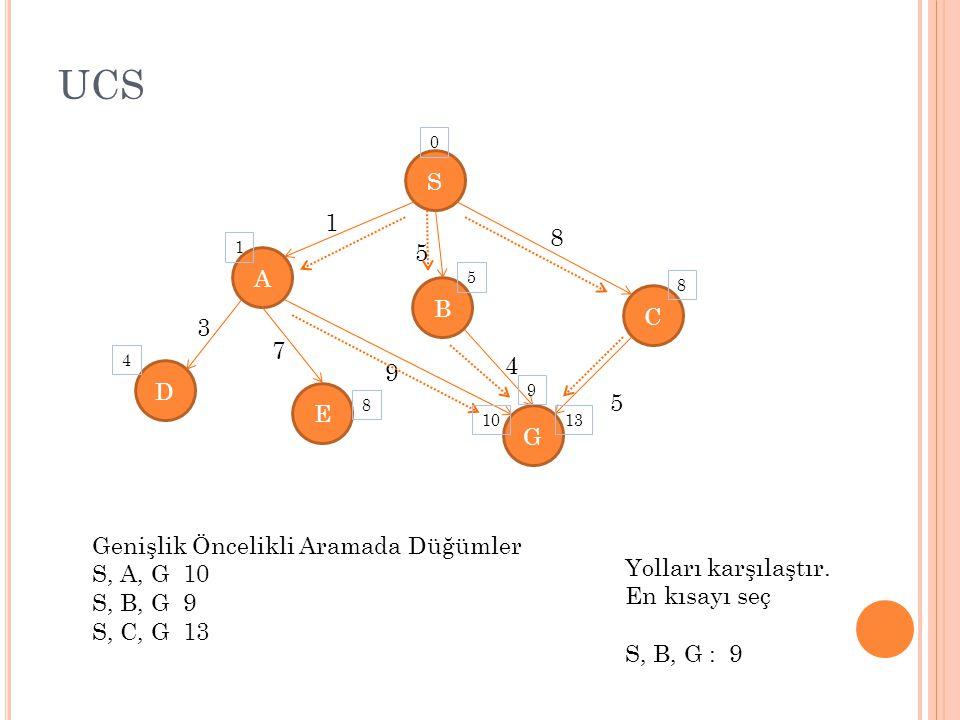 UCS S A E C D G B 1 5 8 5 4 9 7 3 Genişlik Öncelikli Aramada Düğümler S, A, G 10 S, B, G 9 S, C, G 13 0 1 4 5 8 10 9 8 13 Yolları karşılaştır.