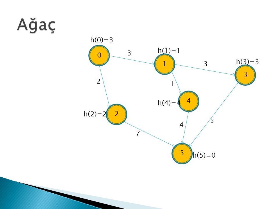 0 4 1 3 5 2 2 3 7 3 1 4 5 h(3)=3 h(4)=4 h(5)=0 h(2)=2 h(0)=3 h(1)=1