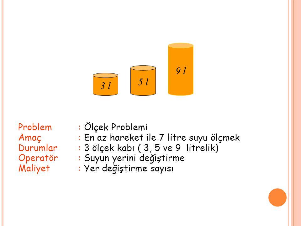 Problem: Ölçek Problemi Amaç: En az hareket ile 7 litre suyu ölçmek Durumlar : 3 ölçek kabı ( 3, 5 ve 9 litrelik) Operatör: Suyun yerini değiştirme Maliyet: Yer değiştirme sayısı 3 l 5 l 9 l