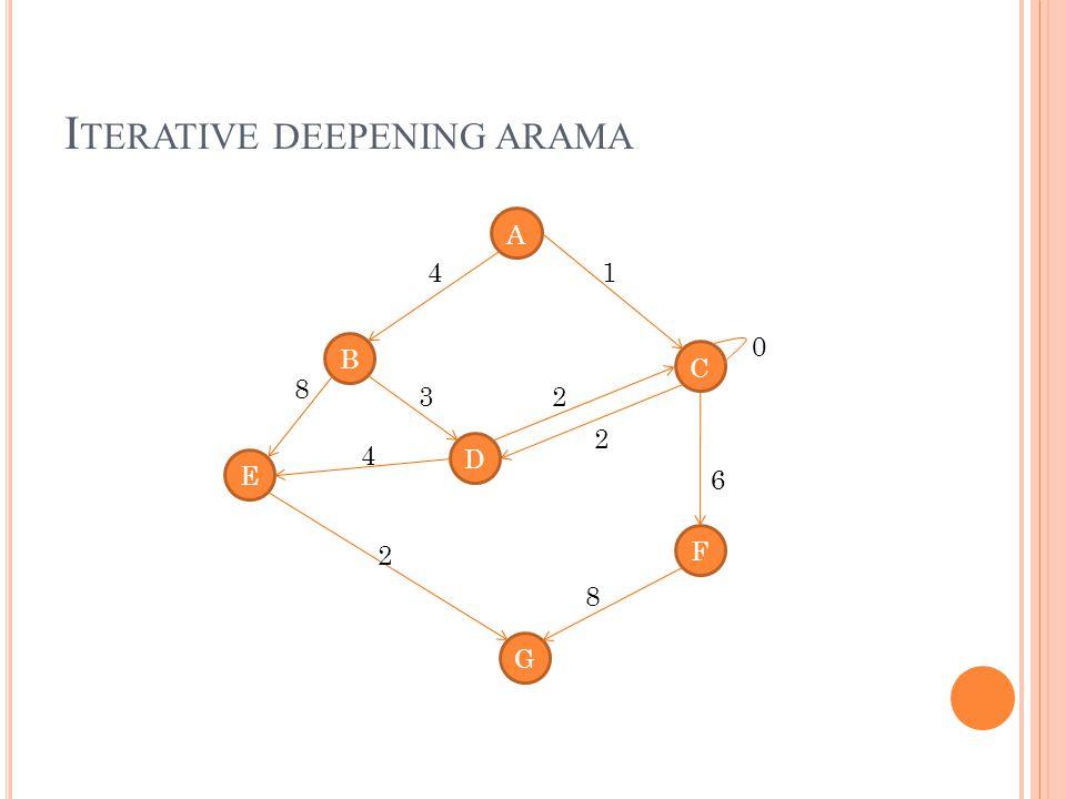 I TERATIVE DEEPENING ARAMA A B C D E G F 4 8 1 4 3 2 2 8 2 0 6