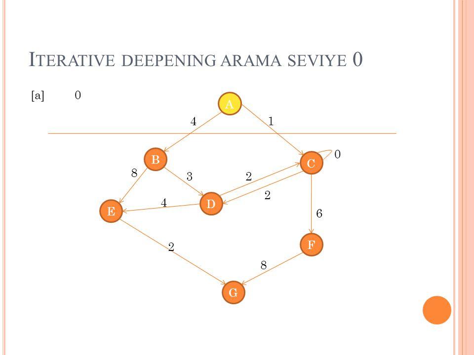I TERATIVE DEEPENING ARAMA SEVIYE 0 A B C D E G F 4 8 1 4 3 2 2 8 2 0 6 [a] 0