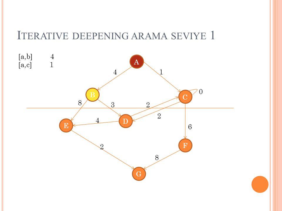 I TERATIVE DEEPENING ARAMA SEVIYE 1 A B C D E G F 4 8 1 4 3 2 2 8 2 0 6 [a,b] 4 [a,c] 1