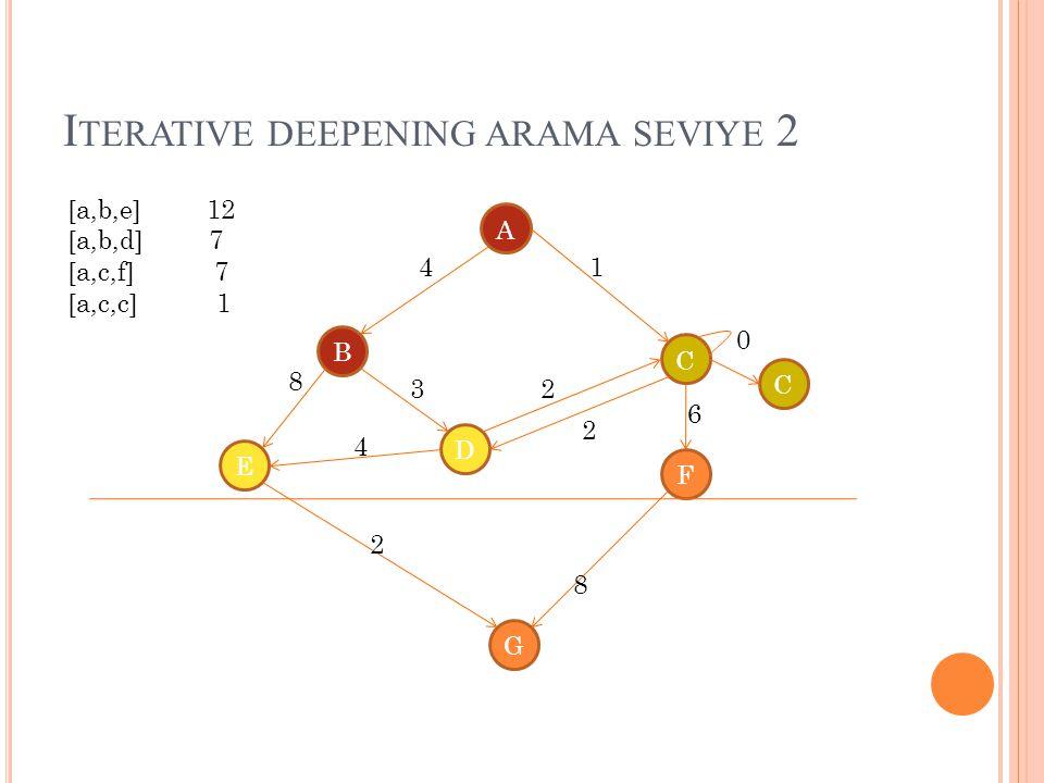 I TERATIVE DEEPENING ARAMA SEVIYE 2 A B C D E G F 4 8 1 4 3 2 2 8 2 0 6 C [a,b,e] 12 [a,b,d] 7 [a,c,f] 7 [a,c,c] 1