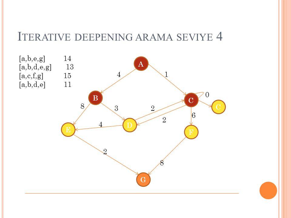 I TERATIVE DEEPENING ARAMA SEVIYE 4 A B C D E G F 4 8 1 4 3 2 2 8 2 0 6 C [a,b,e,g] 14 [a,b,d,e,g] 13 [a,c,f,g] 15 [a,b,d,e] 11