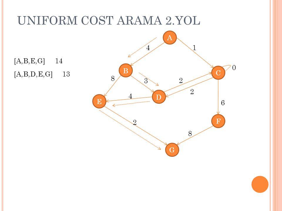 UNIFORM COST ARAMA 2.YOL A B C D E G F 4 8 1 4 3 2 2 8 2 0 6 [A,B,E,G] 14 [A,B,D,E,G] 13