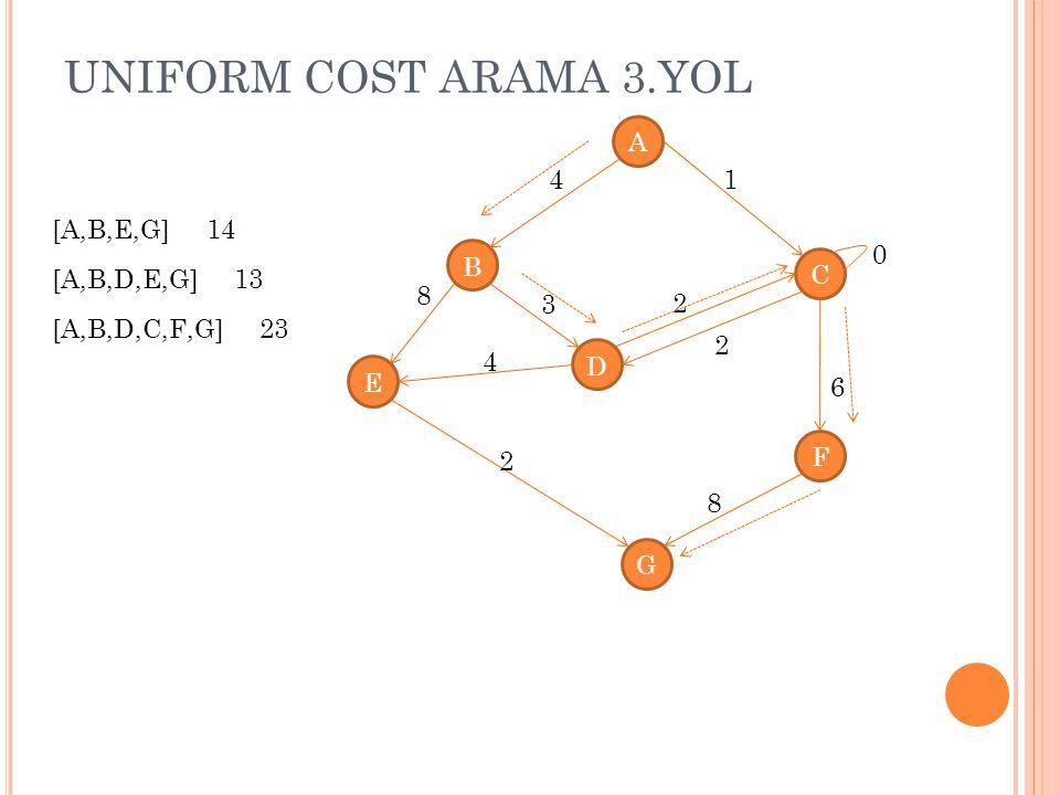 UNIFORM COST ARAMA 3.YOL A B C D E G F 4 8 1 4 3 2 2 8 2 0 6 [A,B,E,G] 14 [A,B,D,E,G] 13 [A,B,D,C,F,G] 23