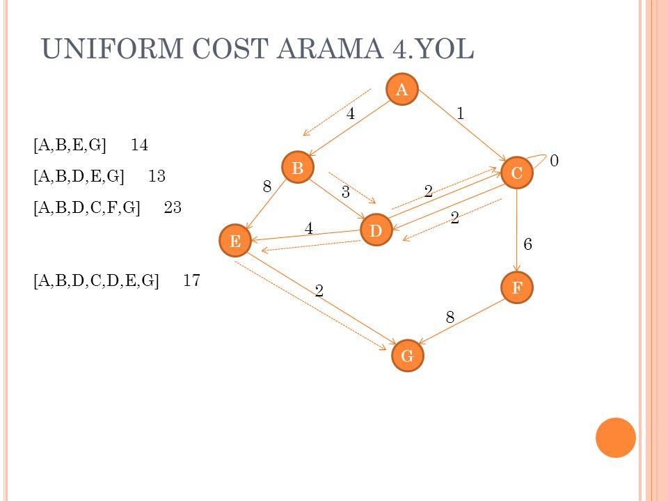 UNIFORM COST ARAMA 4.YOL A B C D E G F 4 8 1 4 3 2 2 8 2 0 6 [A,B,E,G] 14 [A,B,D,E,G] 13 [A,B,D,C,F,G] 23 [A,B,D,C,D,E,G] 17
